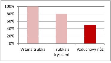 Spotřeba vzduchu různými druhy ofukování