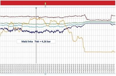 měření průběhu tlaku v rozvodech vzduchu